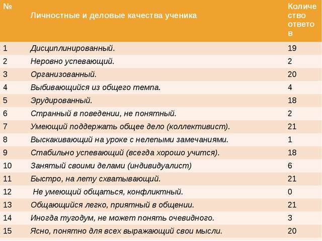 № Личностные и деловые качества ученикаКоличество ответов 1Дисциплинирова...