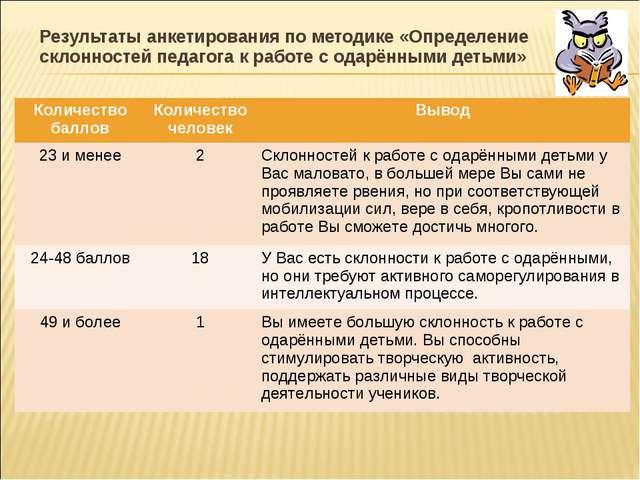 Результаты анкетирования по методике «Определение склонностей педагога к рабо...