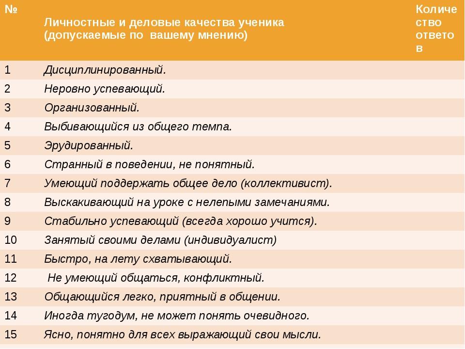 № Личностные и деловые качества ученика (допускаемые по вашему мнению) Кол...