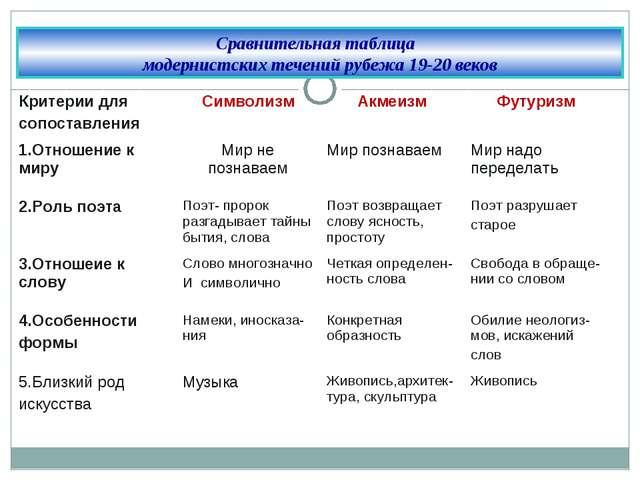 Cравнительная таблица модернистских течений рубежа 19-20 веков Критерии для с...