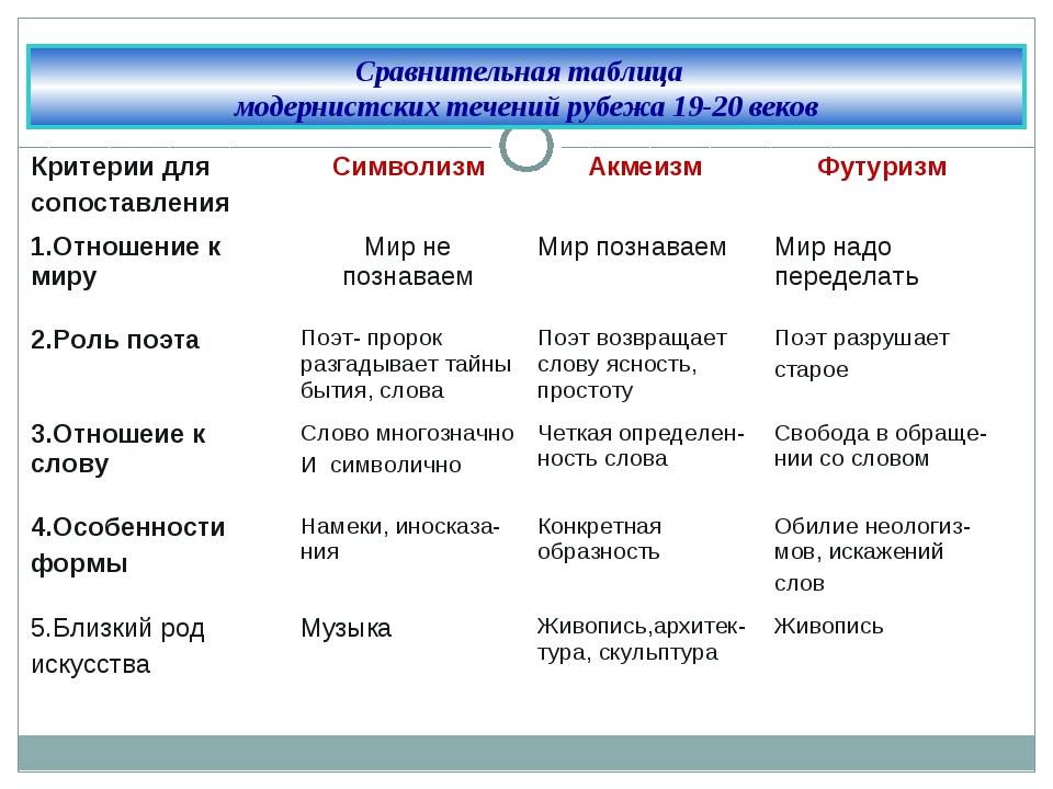 Сберегательный неоромантизм в западноевропейской литературе таблица прекрасные