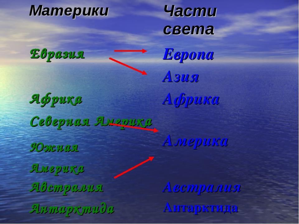 МатерикиЧасти света Евразия Европа Азия АфрикаАфрика Северная Америка Ам...