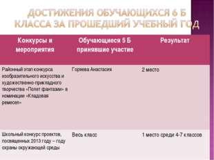 Конкурсы и мероприятияОбучающиеся 5 Б принявшие участиеРезультат Районный э