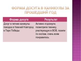 Форма досугаРезультат Досуг в летние каникулы: поездка в Нижний Новгород в П