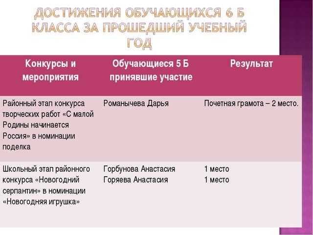 Конкурсы и мероприятияОбучающиеся 5 Б принявшие участиеРезультат Районный э...
