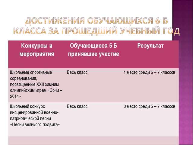 Конкурсы и мероприятияОбучающиеся 5 Б принявшие участиеРезультат Школьные с...