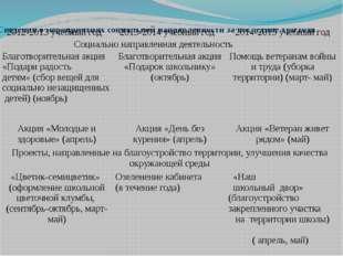 Сведения о мероприятиях социальной направленности за последние три года 2012-