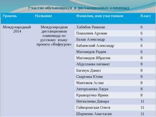 Участие обучающихся в дистанционных олимпиад Уровень Название Фамилия, имя уч