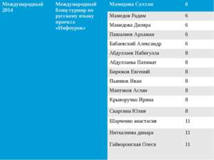 Международный 2014 Международный блиц-турнирпо русскому языку проекта «Инфоур