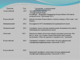 Наличие грамот от органов власти за достижения в подготовке обучающихся: Уро