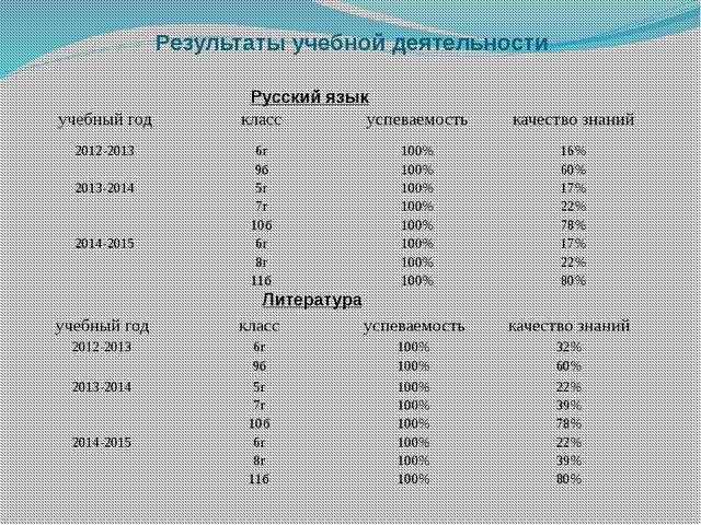 Результаты учебной деятельности Литература Русский язык учебный год класс усп...