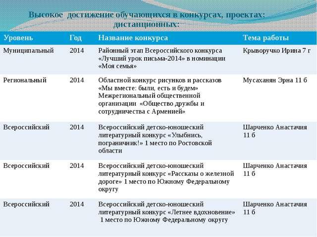 Высокое достижение обучающихся в конкурсах, проектах: дистанционных: Уровень...