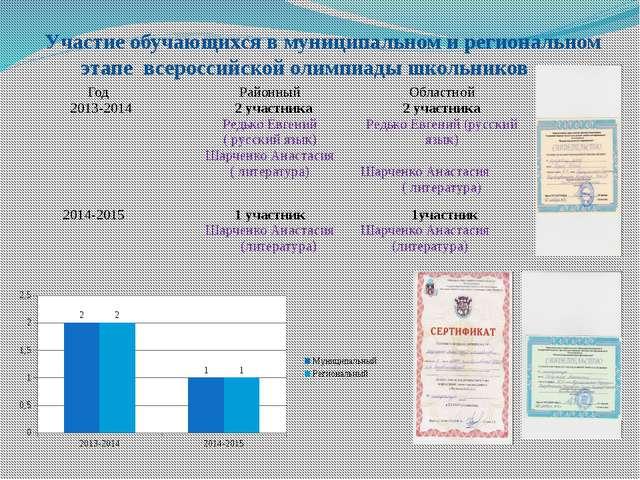 Участие обучающихся в муниципальном и региональном этапе всероссийской олимп...