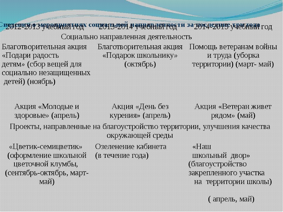Сведения о мероприятиях социальной направленности за последние три года 2012-...