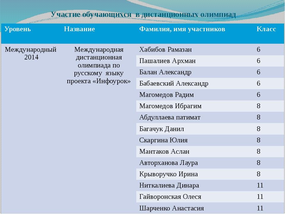 Участие обучающихся в дистанционных олимпиад Уровень Название Фамилия, имя уч...