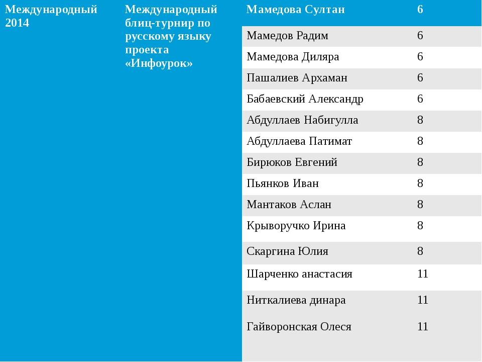 Международный 2014 Международный блиц-турнирпо русскому языку проекта «Инфоур...