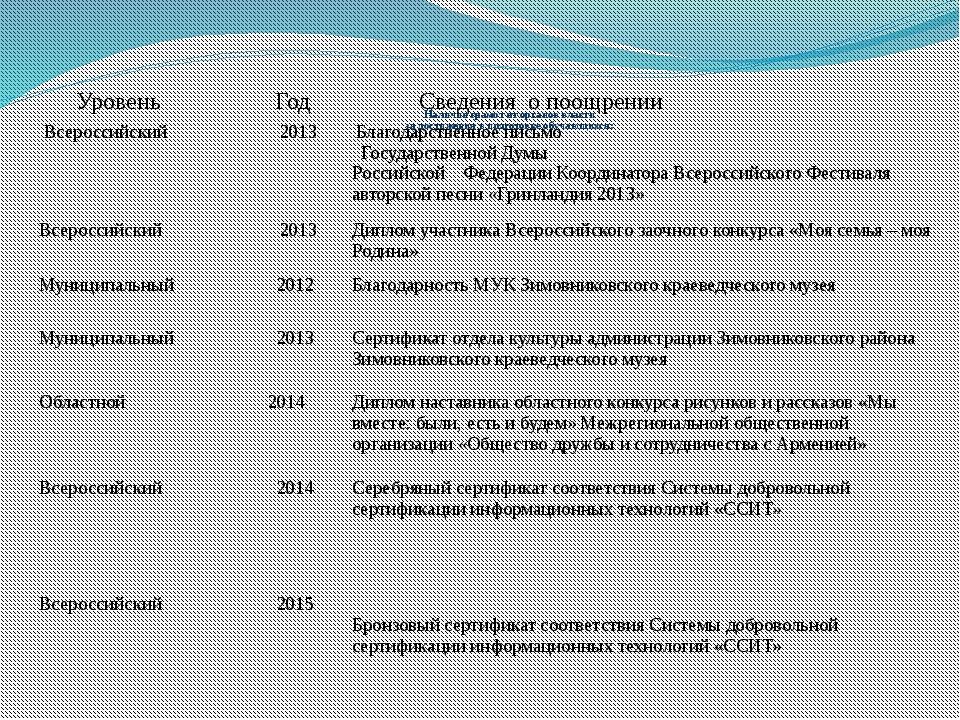 Наличие грамот от органов власти за достижения в подготовке обучающихся: Уро...