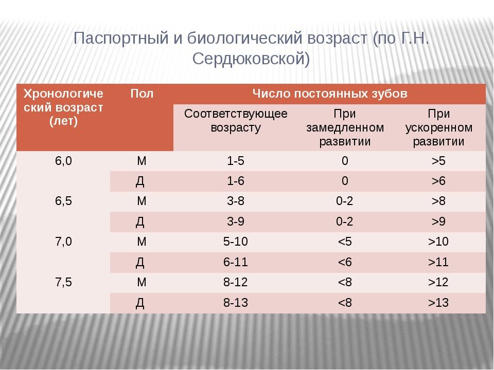 Паспортный и биологический возраст (по Г.Н. Сердюковской) Хронологический воз...