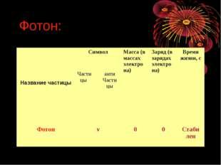 Фотон: Название частицыСимволМасса (в массах электро на)Заряд (в зарядах э