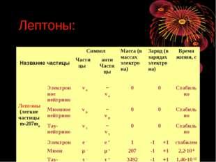 Лептоны: Название частицыСимволМасса (в массах электро на)Заряд (в зарядах
