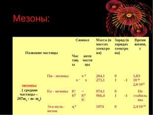 Мезоны: Название частицыСимволМасса (в массах электрона)Заряд (в зарядах э