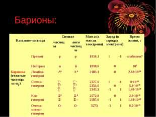 Барионы: Название частицыСимволМасса (в массах электрона)Заряд (в зарядах
