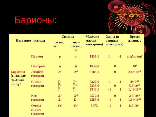 Барионы: Название частицыСимволМасса (в массах электрона)Заряд (в зарядах...