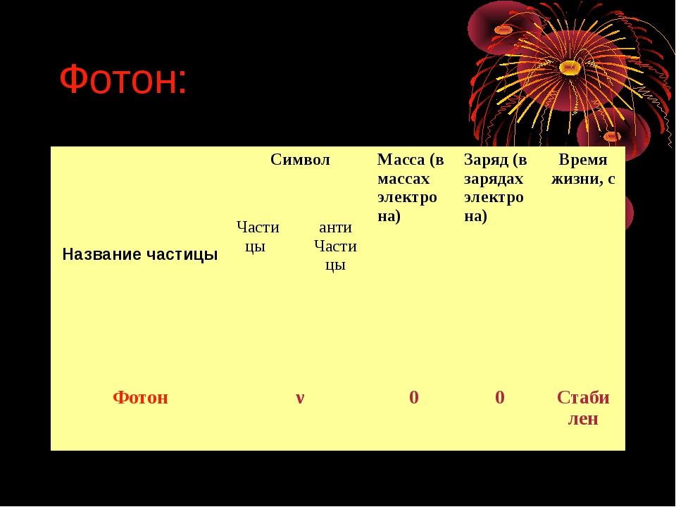 Фотон: Название частицыСимволМасса (в массах электро на)Заряд (в зарядах э...