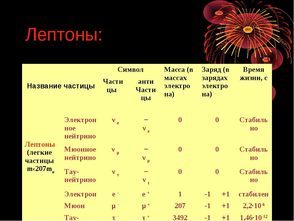 Лептоны: Название частицыСимволМасса (в массах электро на)Заряд (в зарядах...
