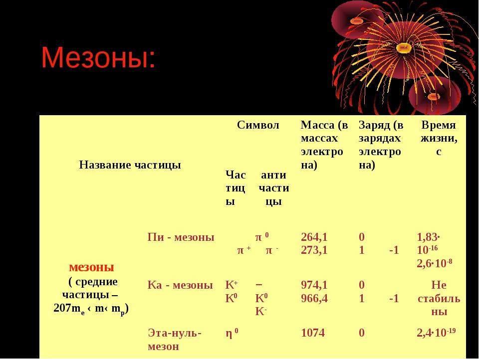 Мезоны: Название частицыСимволМасса (в массах электрона)Заряд (в зарядах э...
