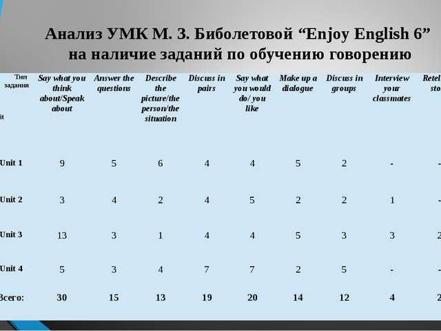"""Анализ УМК М. З. Биболетовой """"Enjoy English 6"""" на наличие заданий по обучению..."""