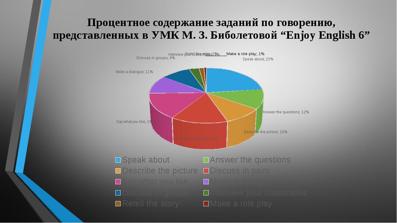 Процентное содержание заданий по говорению, представленных в УМК М. З. Биболе...
