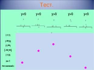 Тест.   (-1;1) (-∞;0) (1;∞) (-∞;∞) (-1;0) х≠-1