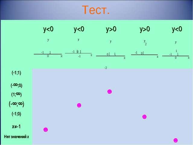 Тест.   (-1;1) (-∞;0) (1;∞) (-∞;∞) (-1;0) х≠-1...