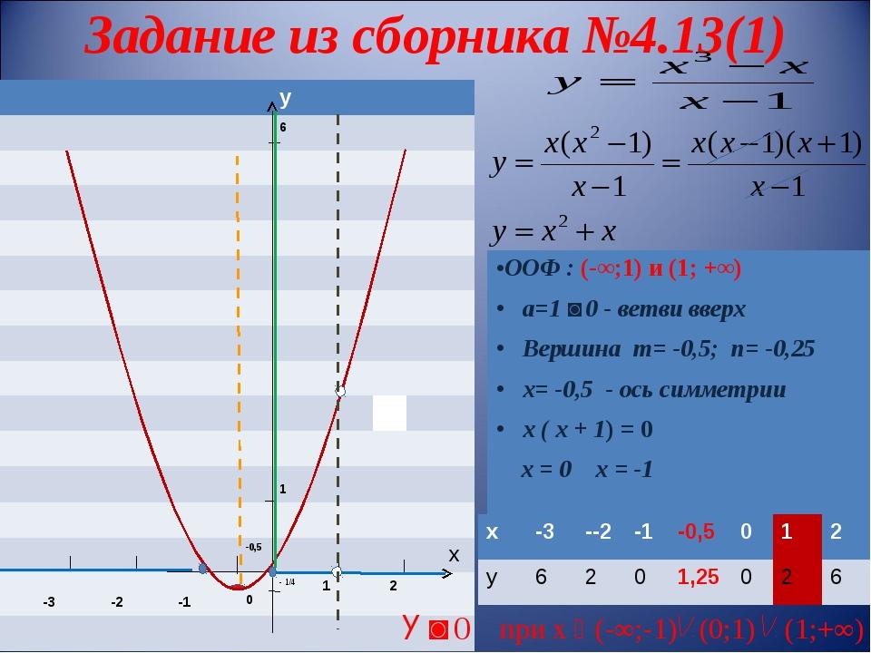 Задание из сборника №4.13(1) У ˃ 0 при х ϵ (-∞;-1) (0;1) (1;+∞) у...