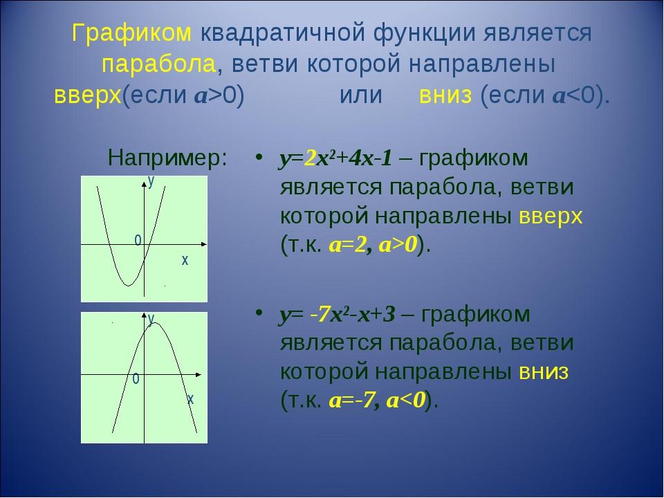 Графиком квадратичной функции является парабола, ветви которой направлены вве...