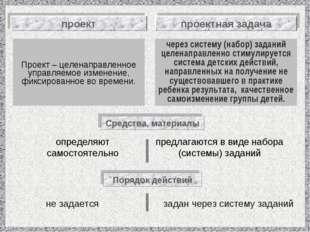 Проект – целенаправленное управляемое изменение, фиксированное во времени. ч