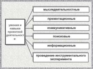 мыследеятельностные презентационные коммуникативные поисковые информационные