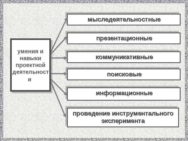 мыследеятельностные презентационные коммуникативные поисковые информационные...