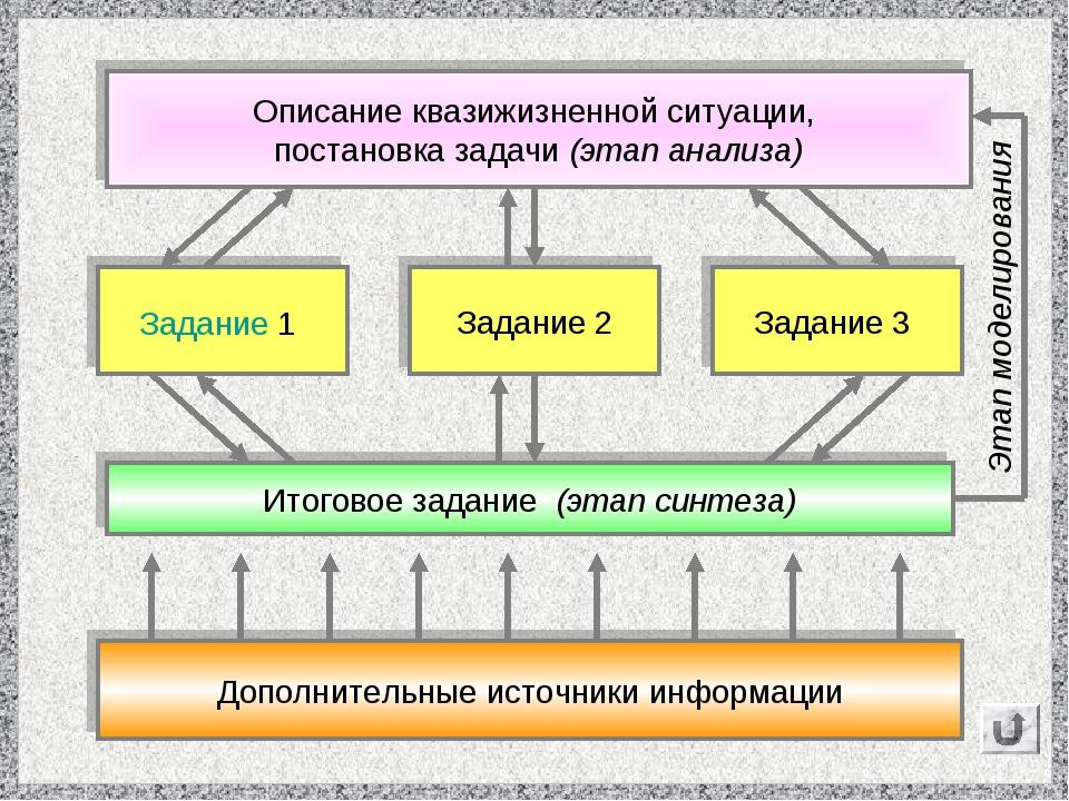 Описание квазижизненной ситуации, постановка задачи (этап анализа) Задание 1...