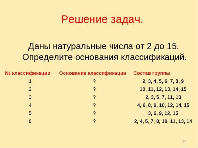 * Решение задач. Даны натуральные числа от 2 до 15. Определите основания клас...