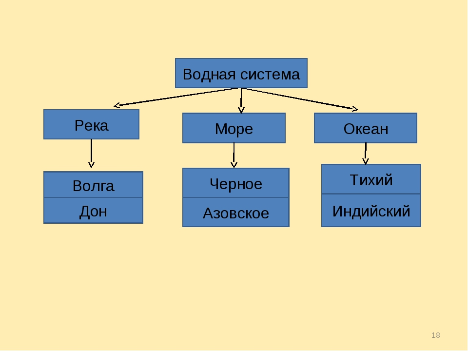 * Водная система Река Море Океан Волга Черное Тихий Дон Азовское Индийский