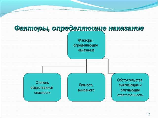 Факторы, определяющие наказание *