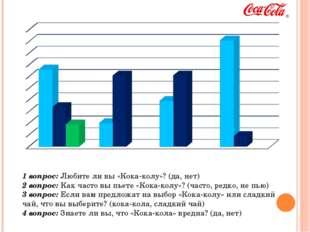 1 вопрос: Любите ли вы «Кока-колу»? (да, нет) 2 вопрос: Как часто вы пьете «К