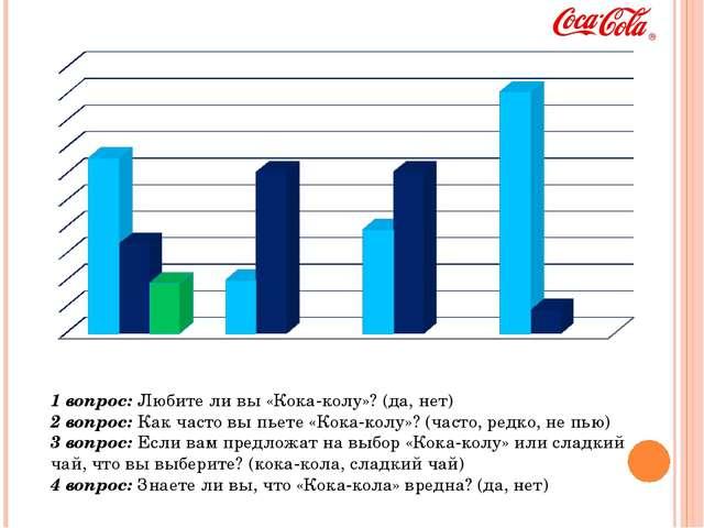 1 вопрос: Любите ли вы «Кока-колу»? (да, нет) 2 вопрос: Как часто вы пьете «К...
