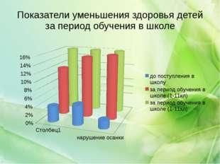 Показатели уменьшения здоровья детей за период обучения в школе
