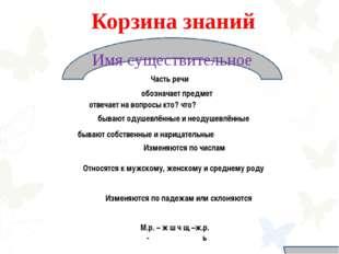 Имя существительное Корзина знаний Часть речи обозначает предмет отвечает на