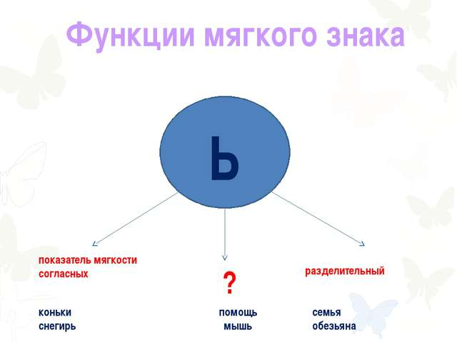 Функции мягкого знака Ь показатель мягкости согласных разделительный ? коньки...