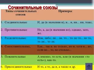 Сочинительные союзы Типы сочинительных союзов Примеры 1.СоединительныеИ,