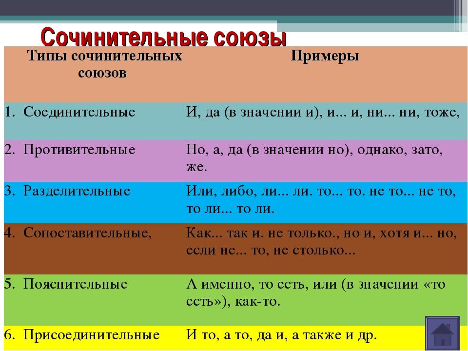 Сочинительные союзы Типы сочинительных союзов Примеры 1.СоединительныеИ,...